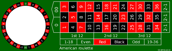 American roulette svg