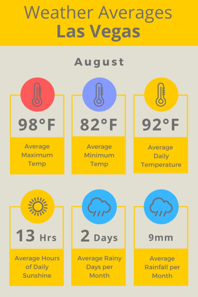 Las Vegas Aug Weather Averages F