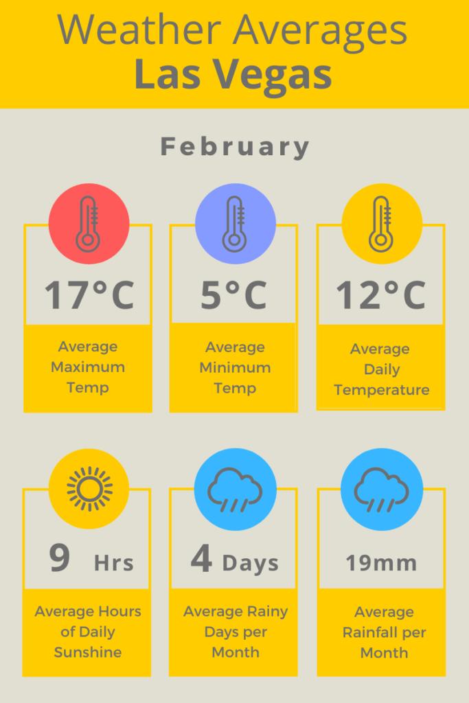 Las Vegas Feb Weather Averages C