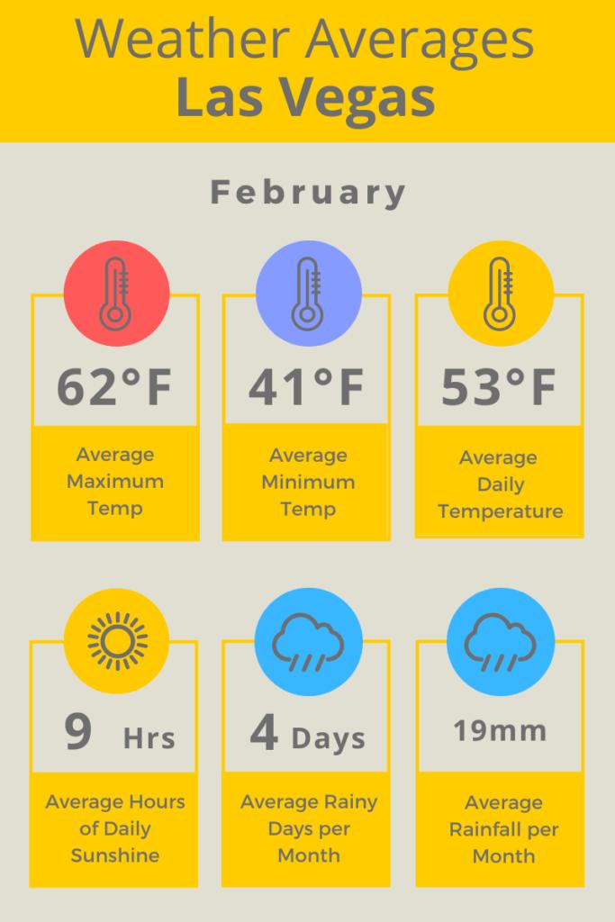 Las Vegas Feb Weather Averages F