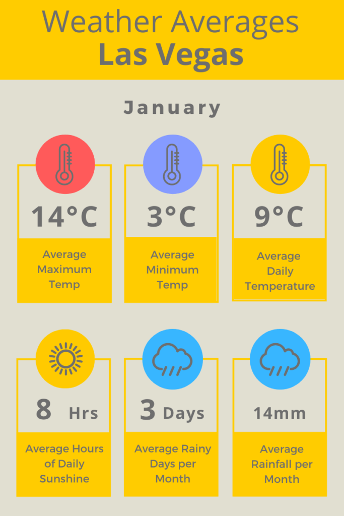Las Vegas Jan Weather Averages C
