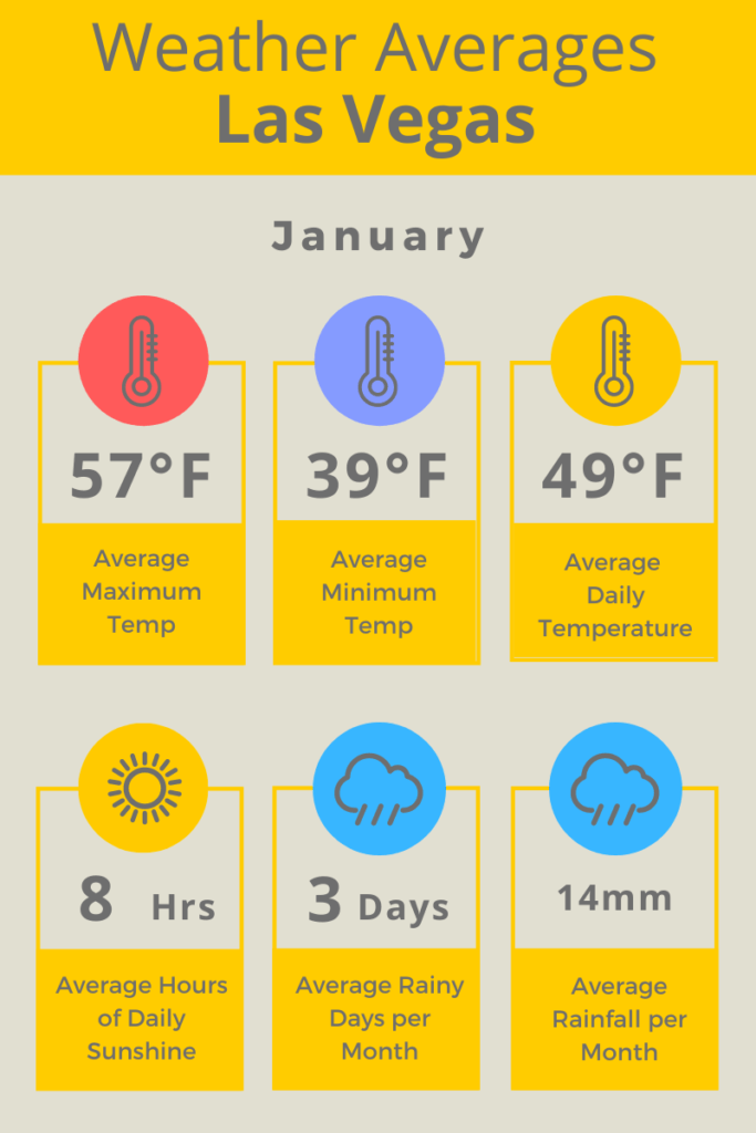 Las Vegas Jan Weather Averages F