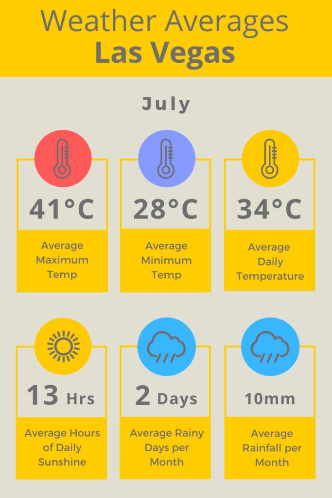 Las Vegas July Weather Averages C