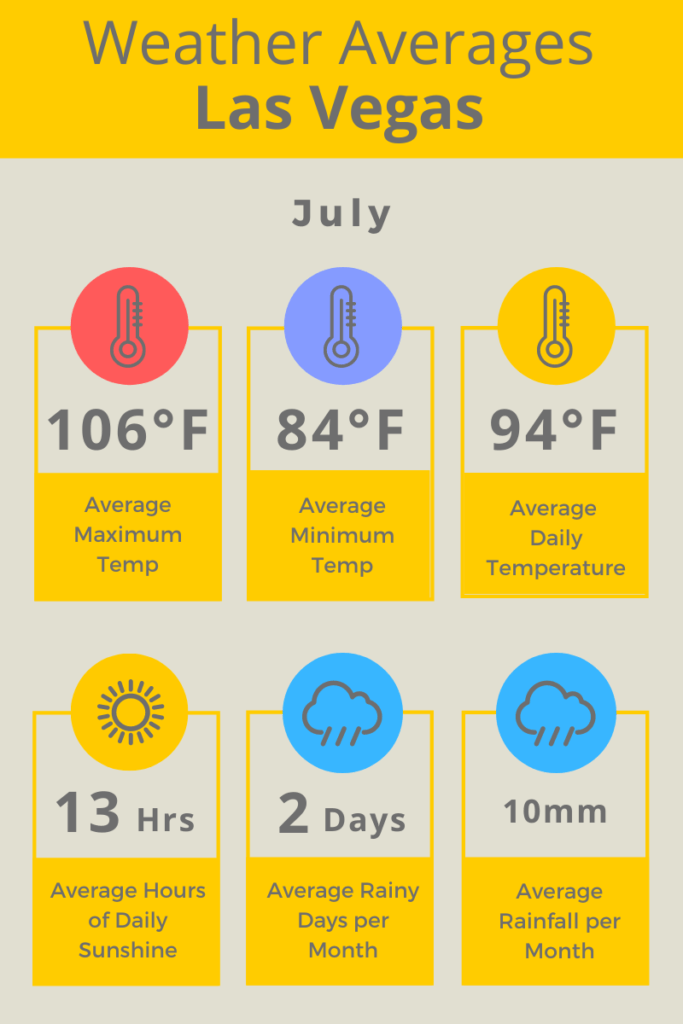 Las Vegas July Weather Averages F