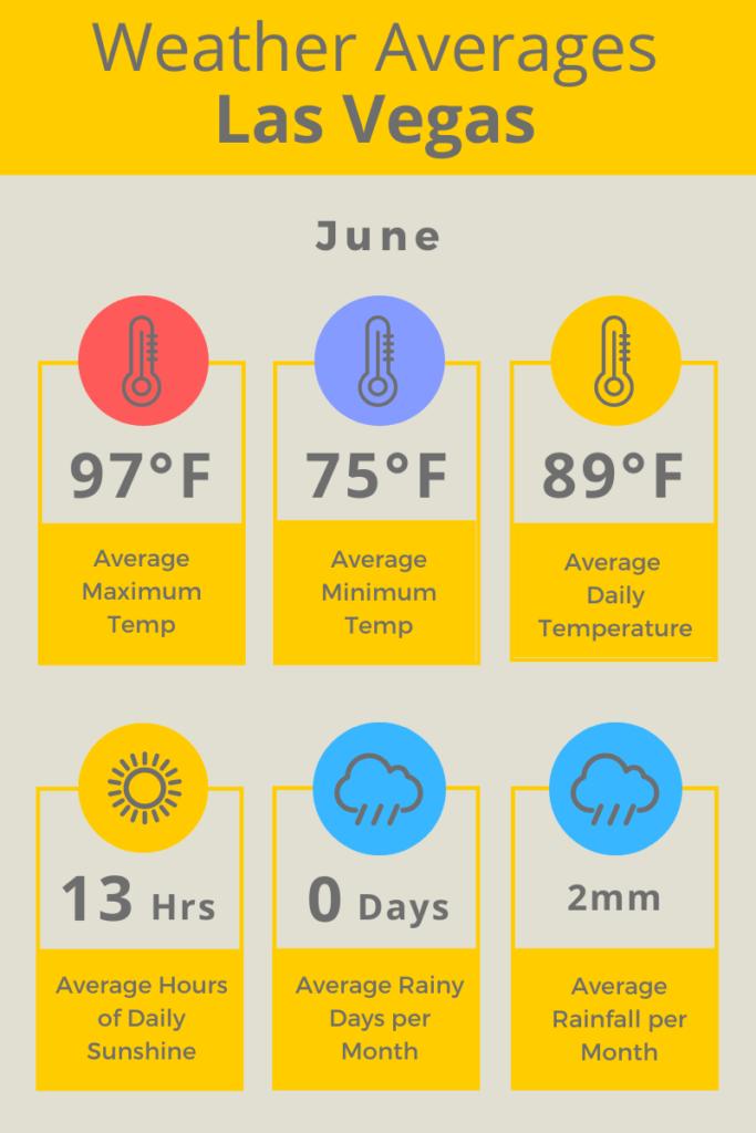 Las Vegas June Weather Averages F