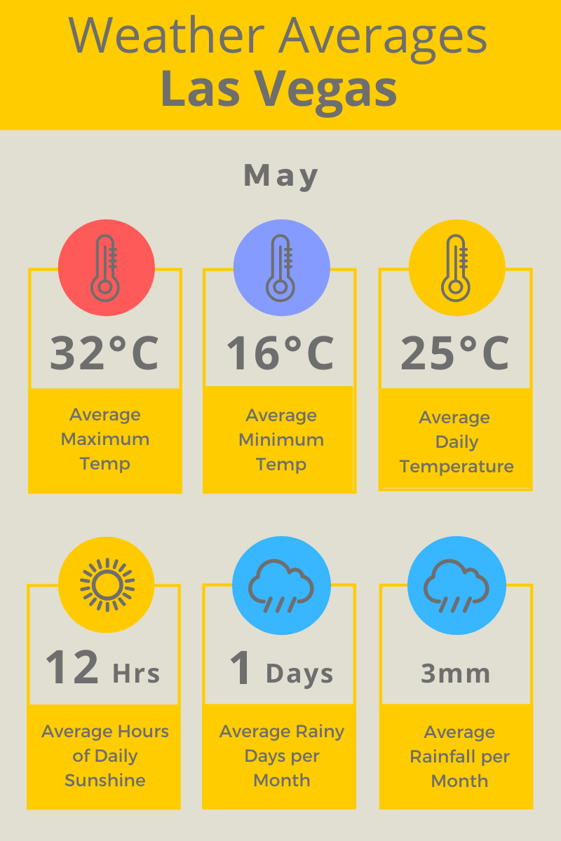 Las Vegas May Weather Averages F