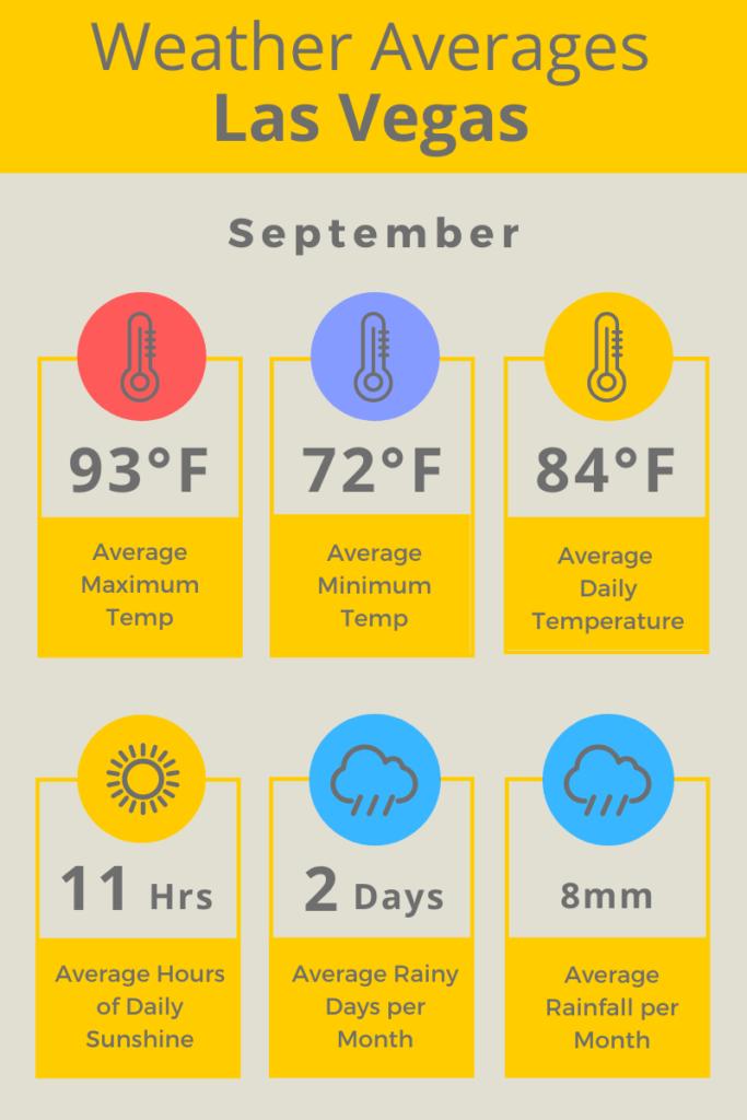 Las Vegas Sep Weather Averages F