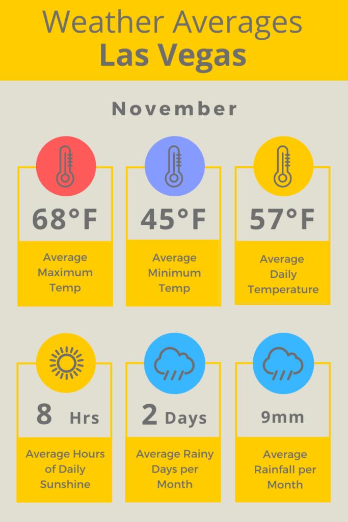 Las Vegas Nov Weather Averages F