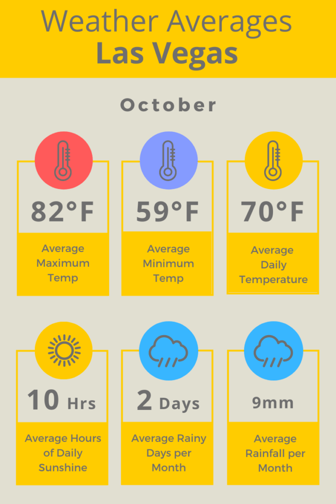 Las Vegas Oct Weather Averages F